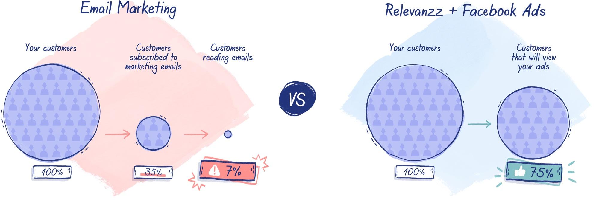 Email marketing vs Relevanzz