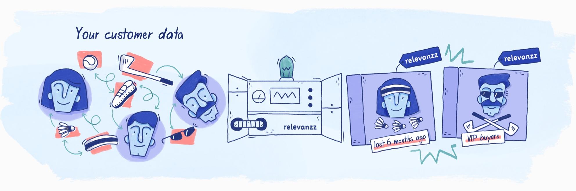Relevanzz segmentation machine